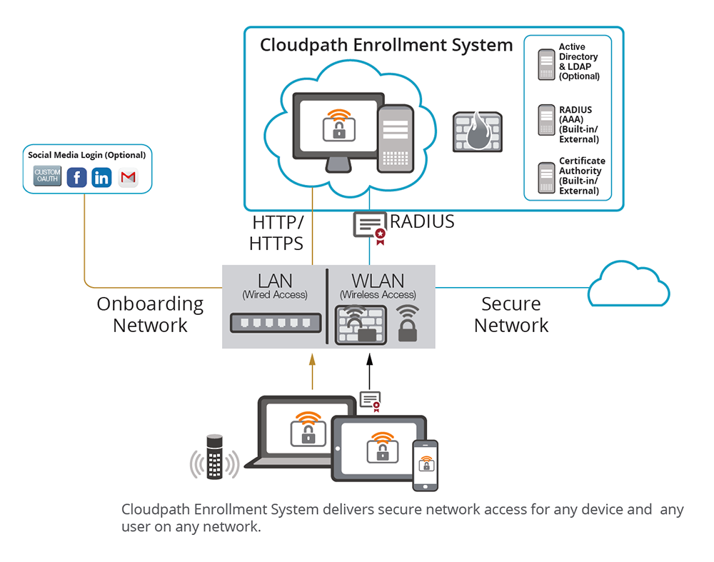 Cloudpath Enrollment System | Ruckus Networks