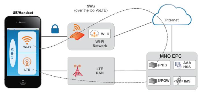 Wi-Fi Calling   Ruckus Networks