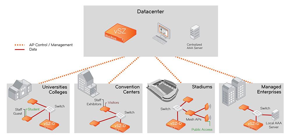 SmartZone – Data Plane | Ruckus Networks