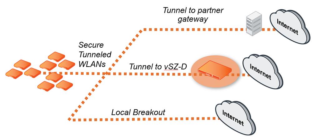 smartzone – data plane  scalable wireless lan